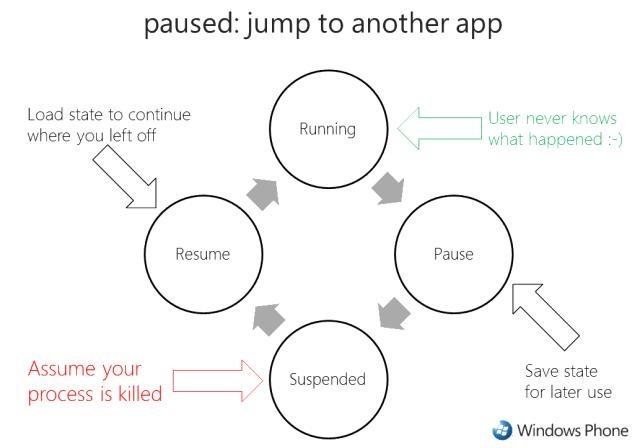 Paused App
